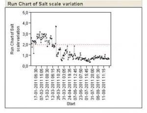 Novozymes Run Chart of Salt