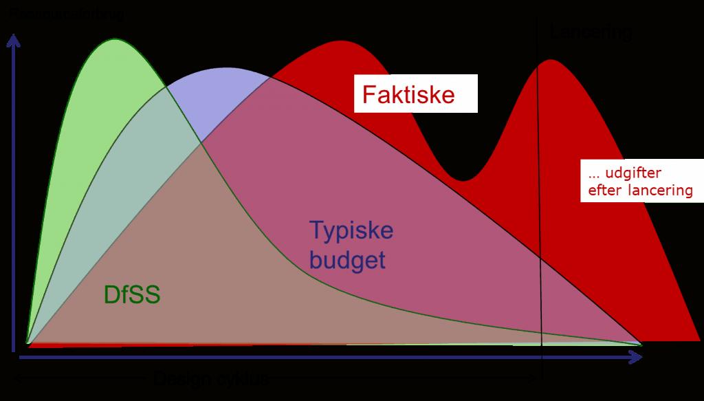 Design for Six Sigma (DfSS) budgettering og planlægning