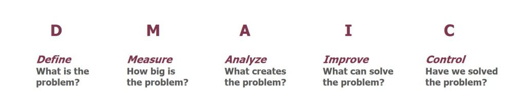 DMAIC projektmodel. Hvad er DMAIC?