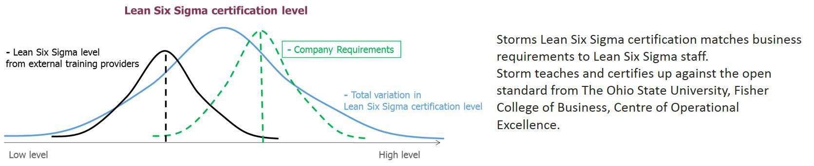 Read More About Lean Six Sigma Certification